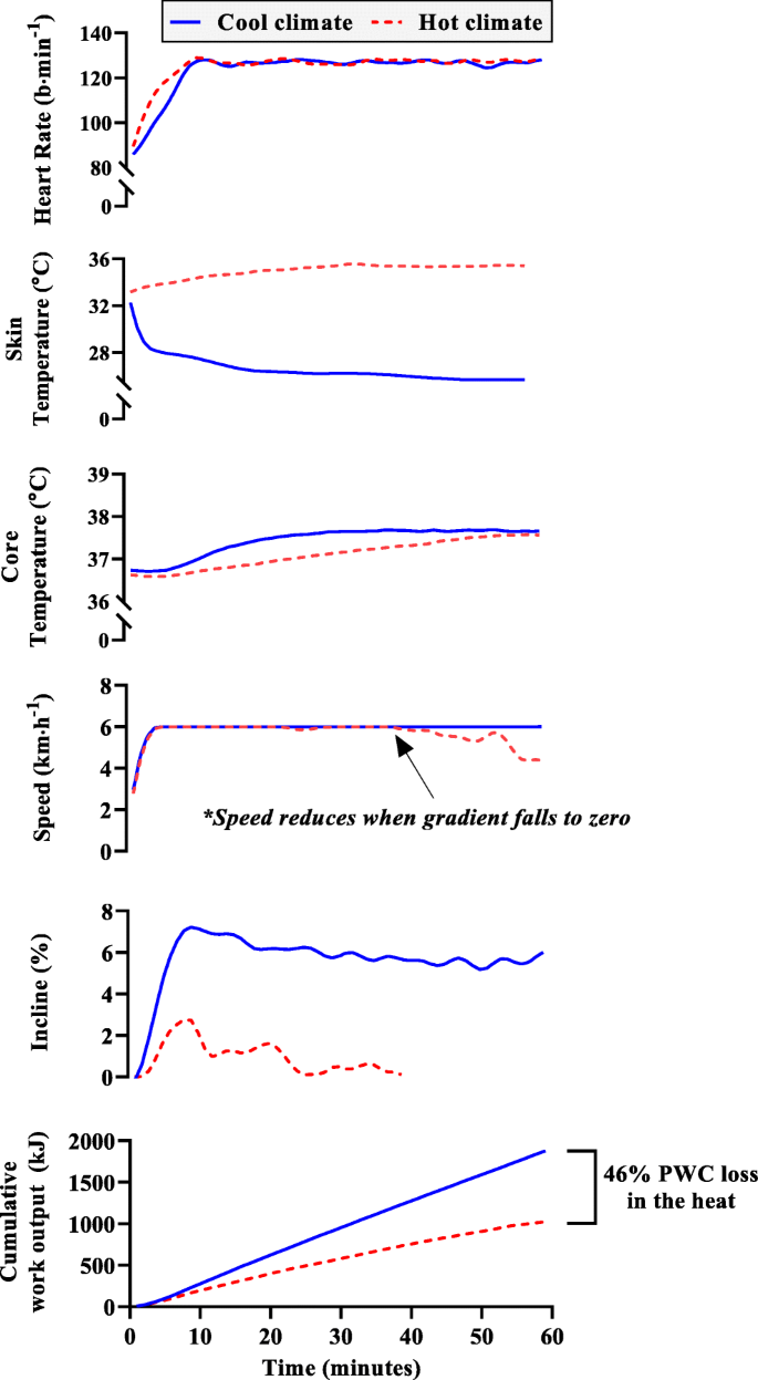 An advanced empirical model for quantifying the impact of heat and ...