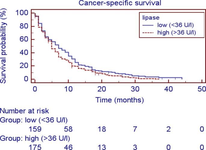 pancreatic cancer lipase