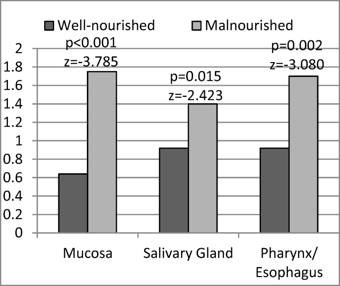 Nutritional status in patients with head and neck cancer ...
