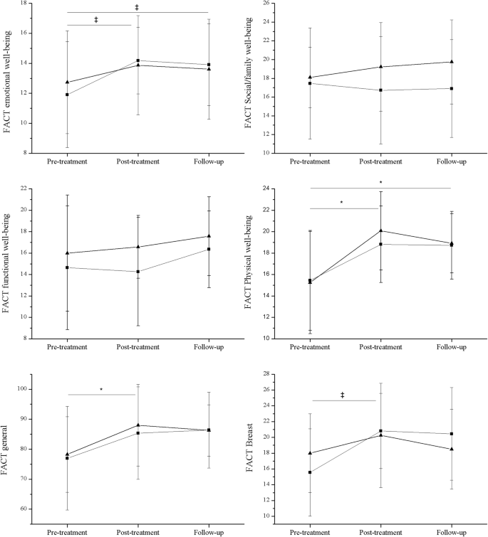 Effectiveness of myofascial release after breast cancer surgery in ...