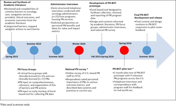 professional cancer navigators gastric cancer biomarkers