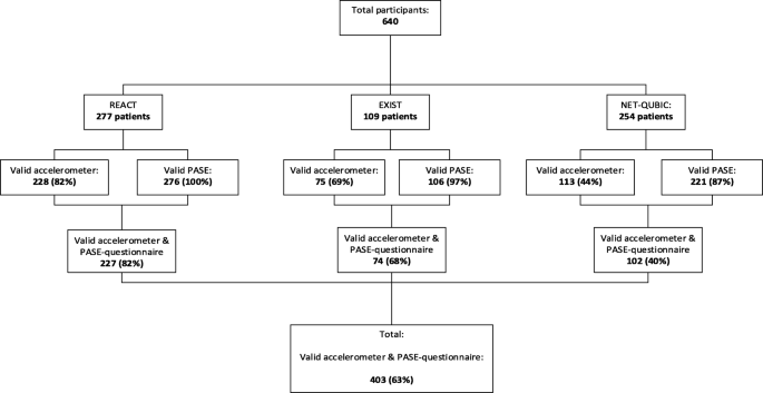 Physical activity in patients with cancer: self-report versus ...