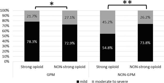 Effects Of Good Pain Management Gpm Ward Program On Patterns Of Care And Pain Control In Patients With Cancer Pain In Taiwan Springerlink Over 5 pain management clinics and centers in chicago and chicagoland. effects of good pain management gpm