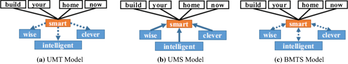 A Distant Supervision Method Based On Paradigmatic Relations For Learning Word Embeddings Springerlink