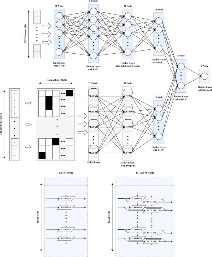 A hybrid DNN–LSTM model for detecting phishing URLs | SpringerLink