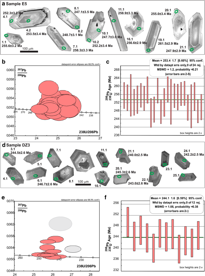Paleomagnetism of Permo–Triassic volcanic units in northern ...