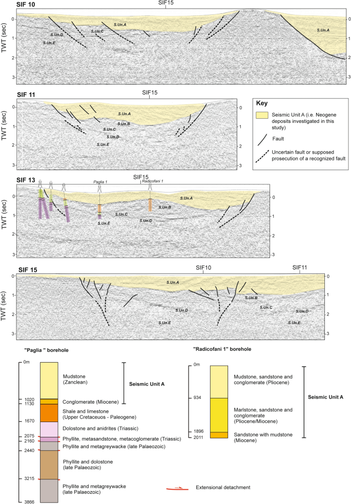 Polyphase extensional basins: interplay between tectonics and ...