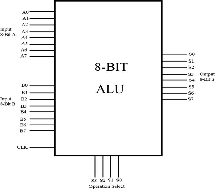design and analysis of high-speed 8-bit alu using 18 nm finfet technology |  springerlink  springerlink
