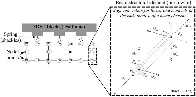 Understanding the Impact of Test Configuration on Welded-Wire Mesh  Laboratory Test Results   SpringerLinkSpringerLink