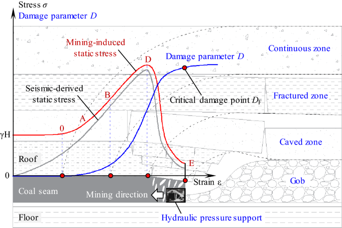 A Monitoring Investigation into Rock Burst Mechanism Based on the ...