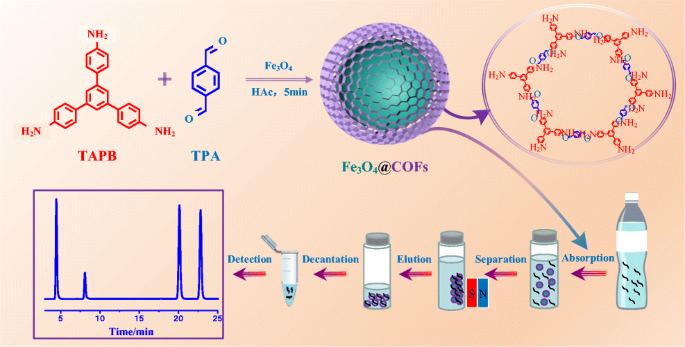 A Core Shell Structured Magnetic Covalent Organic Framework Type Fe3o4 Cof As A Sorbent For Solid Phase Extraction Of Endocrine Disrupting Phenols Prior To Their Quantitation By Hplc Springerlink