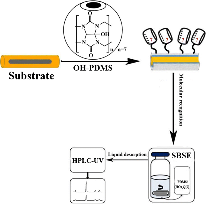 Monohydroxycucurbit 7 Uril Coated Stir Bar Sorptive Extraction Coupled With High Performance Liquid Chromatography For The Determination Of Apolar And Polar Organic Compounds Springerlink