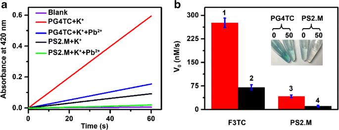 Highly active G-quadruplex/hemin DNAzyme for sensitive ...