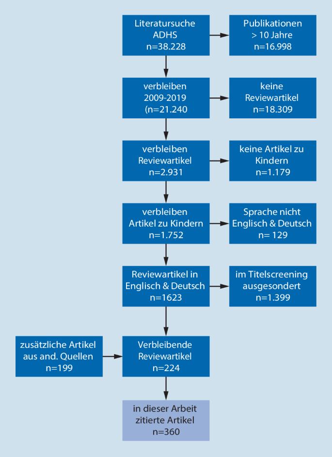 ADHS im Kindes- und Jugendalter. Update 2020 | SpringerLink