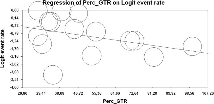 Impact of intraoperative stimulation mapping on high-grade glioma ...