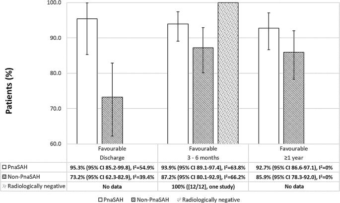 Subarachnoid haemorrhage with negative initial neurovascular ...