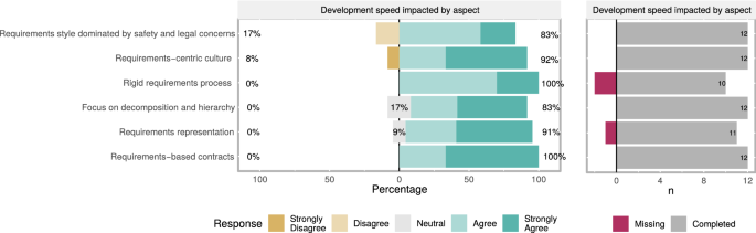 The impact of requirements on systems development speed: a ...
