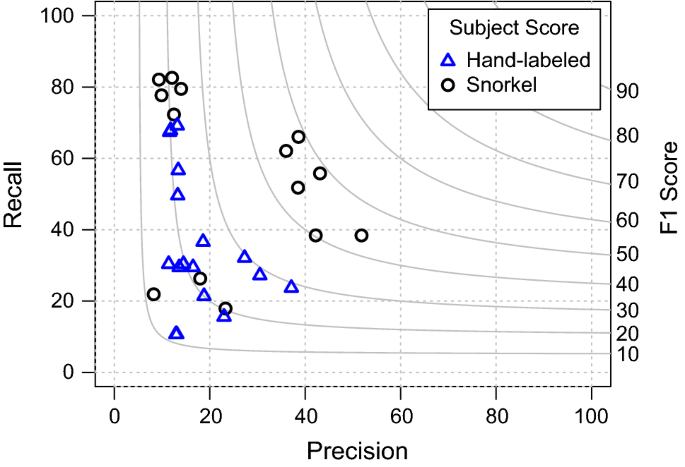 Snorkel: rapid training data creation with weak supervision ...