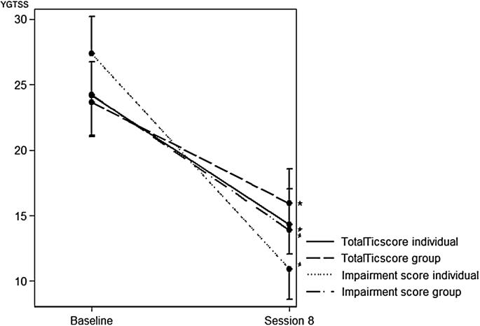 Combined habit reversal training and exposure response prevention ...