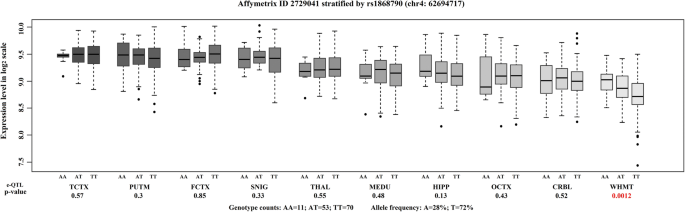 LPHN3 gene variations and susceptibility to ADHD in Chinese Han ...