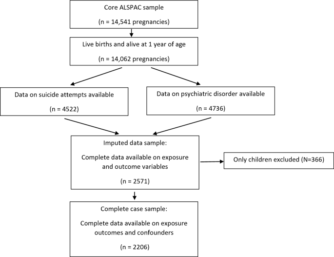 Association of birth order with adolescent mental health and ...