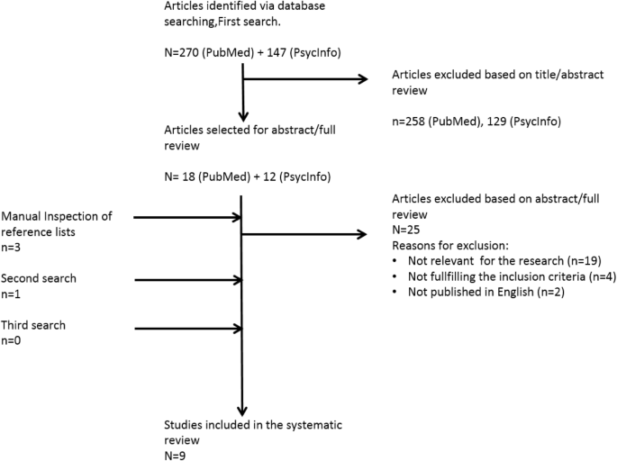 Early Motor Signs Of Attention Deficit Hyperactivity Disorder A Systematic Review Springerlink