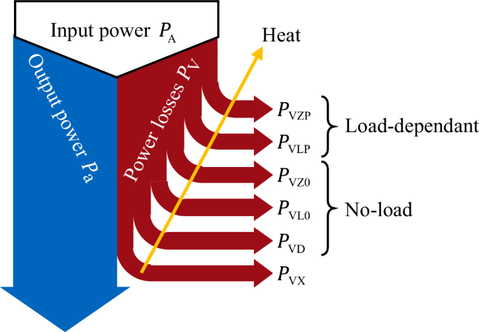 Efficiency and heat balance calculation of worm gears | SpringerLink