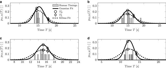 A probabilistic model for discretionary lane change proposals in ...