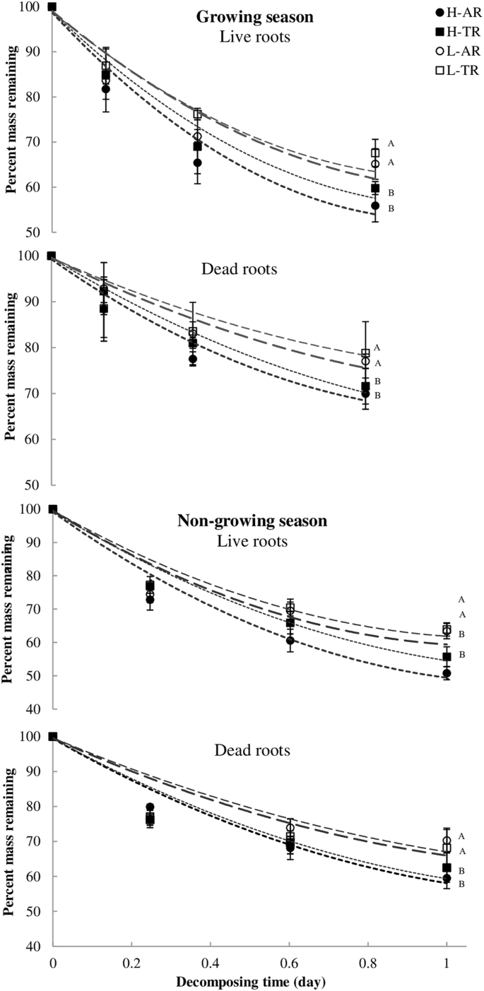 Effects of Microtopography on Absorptive and Transport Fine Root ...