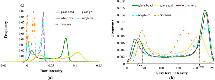 Selection Of Material For X Ray Tomography Analysis And Dem Simulations Comparison Between Granular Materials Of Biological And Non Biological Origins Springerlink