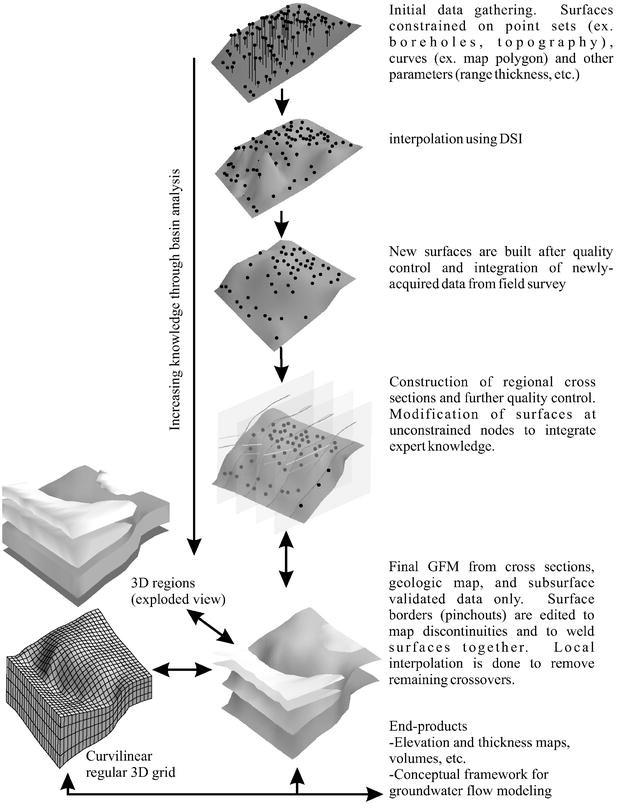 3D geologic framework models for regional hydrogeology and land ...