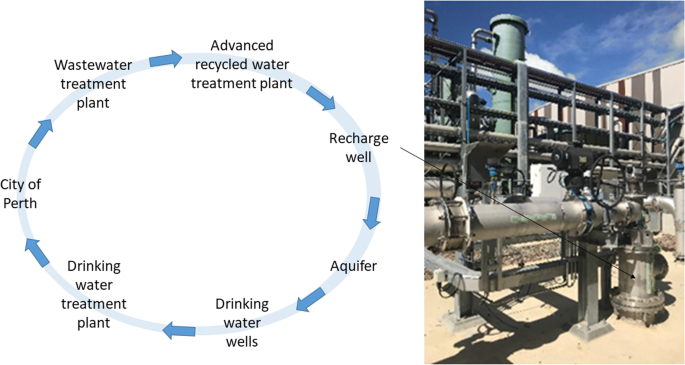 Sixty years of global progress in managed aquifer recharge ...