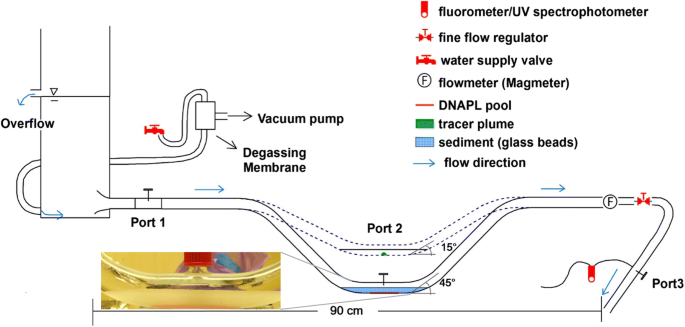 Laboratory and numerical study of hyporheic flow-mediated DNAPL ...