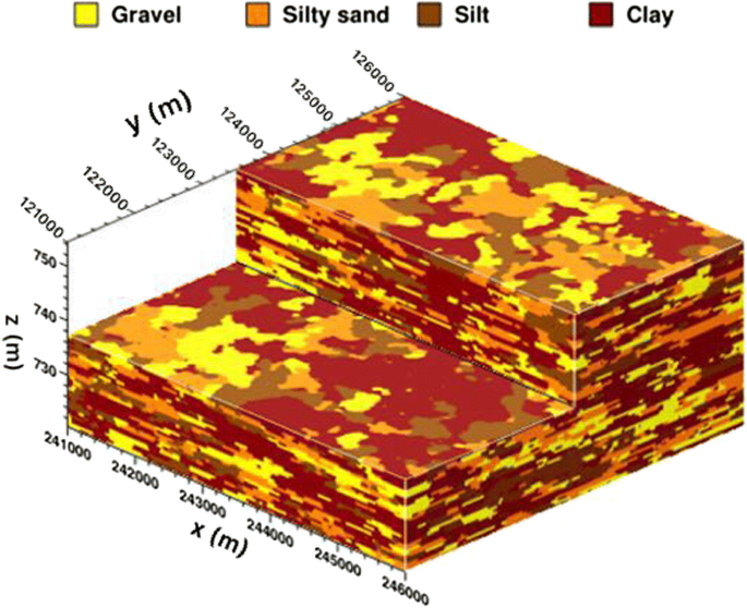 Modeling groundwater contaminant transport in the presence of ...