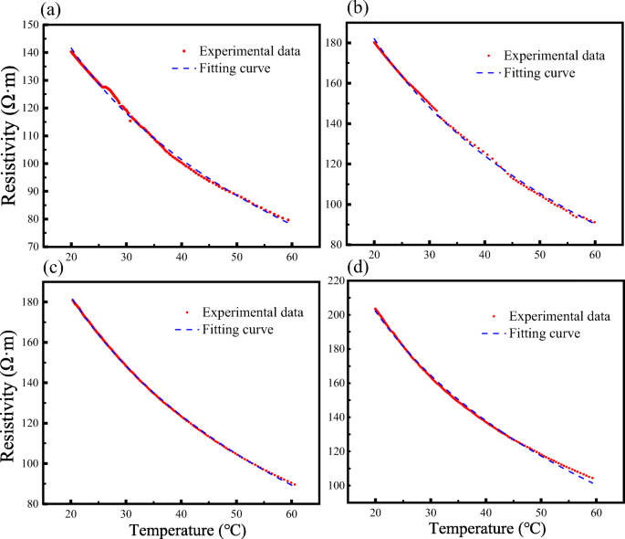 Characterizing temporal behavior of a thermal tracer in porous ...