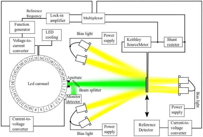 Light To Frequency & Light To Voltage Light to Voltage NIR 50 ...