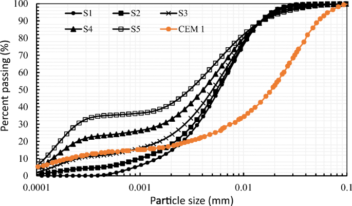 Swell and microstructural characteristics of high-plasticity clay ...