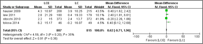 Levodopa Carbidopa Entacapone For The Treatment Of Early Parkinson S Disease A Meta Analysis Springerlink