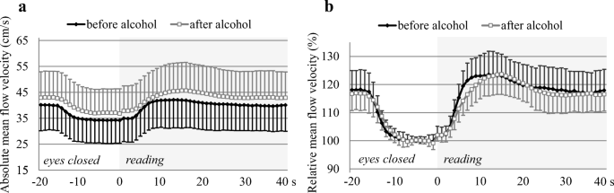 Effects of acute alcohol consumption on neuronal activity and ...