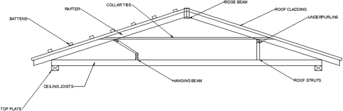 Carbon footprint and embodied energy assessment of roof-covering ...