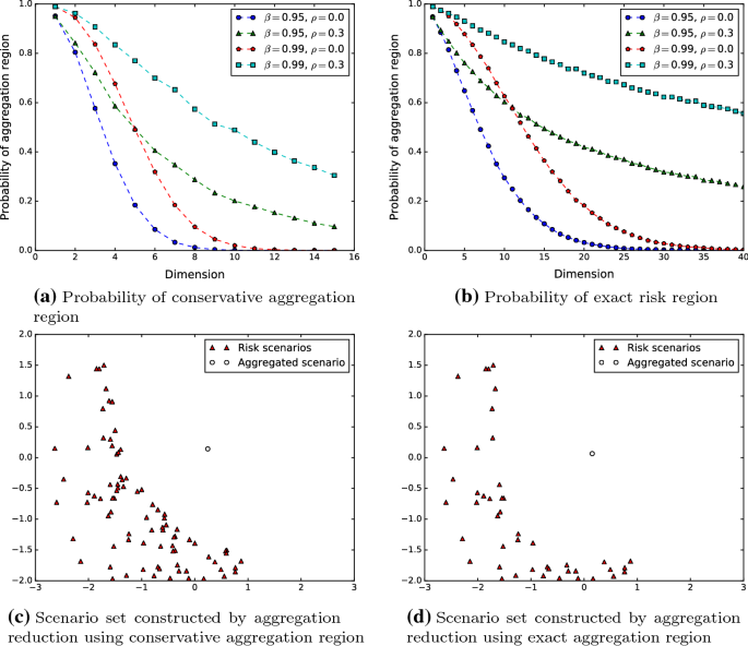 Problem-driven scenario generation: an analytical approach for ...