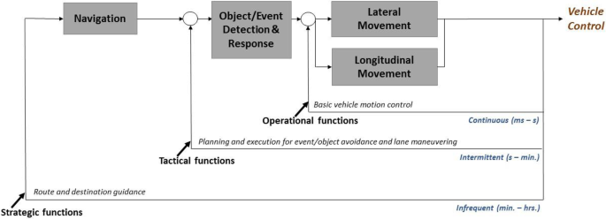 """The """"Out-of-the-Loop"""" concept in automated driving: proposed ..."""