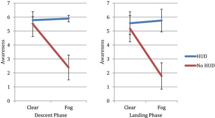 Seeing through the mist: an evaluation of an iteratively designed ...
