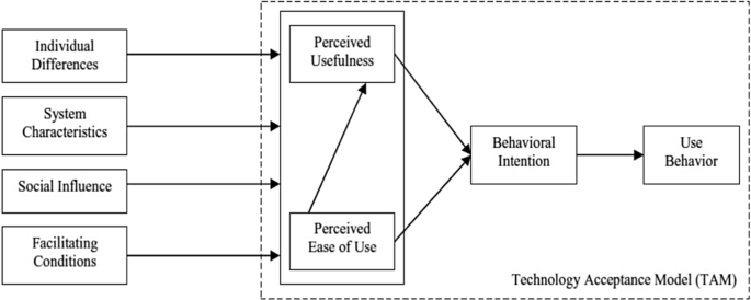 Wearable cognitive assistants in a factory setting: a critical ...