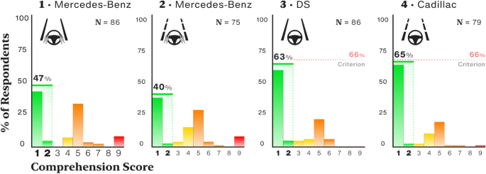 User-centred design evaluation of symbols for adaptive cruise ...