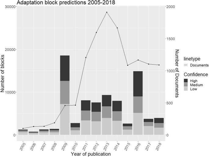 Machine learning for research on climate change adaptation policy ...