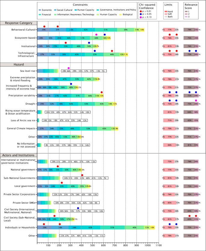 Global evidence of constraints and limits to human adaptation ...