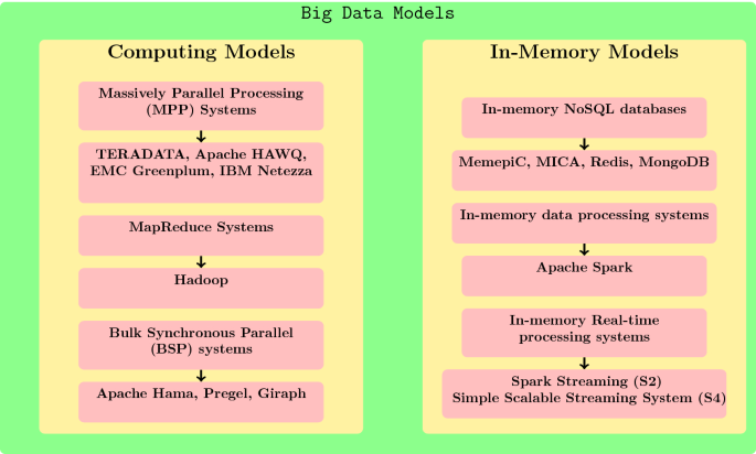 The big data system, components, tools, and technologies: a survey ...