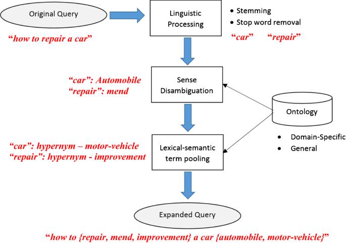 Coupled intrinsic and extrinsic human language resource-based ...