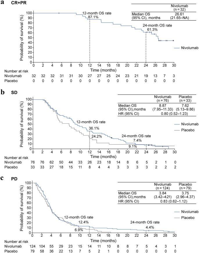 gastric cancer opdivo suplimente pentru detoxifierea medicamentelor